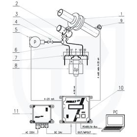 Měření tepla předaného parou, přímá metoda, clonový měřič s dvojitou kondenzační nádobou
