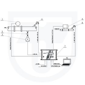 Měření tepla předaného parou, přímá metoda, vírový průtokoměr  + měření  vráceného tepla v kondenzátu ultrazvukovým průtokoměre